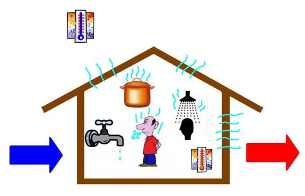 condensation dans la maison avie home. Black Bedroom Furniture Sets. Home Design Ideas